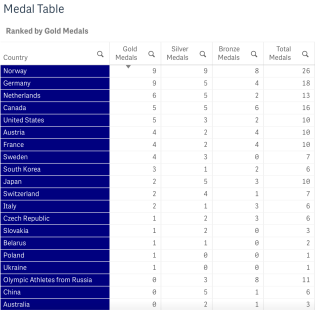 Medal Table ordered by Gold Medals